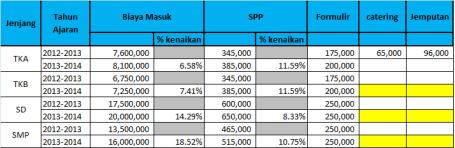 Tabel Jenjang dan Biaya Masuk